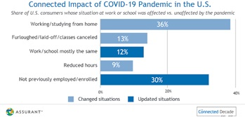 Connected Impact of COVID-19 Pandemic in the U.S.